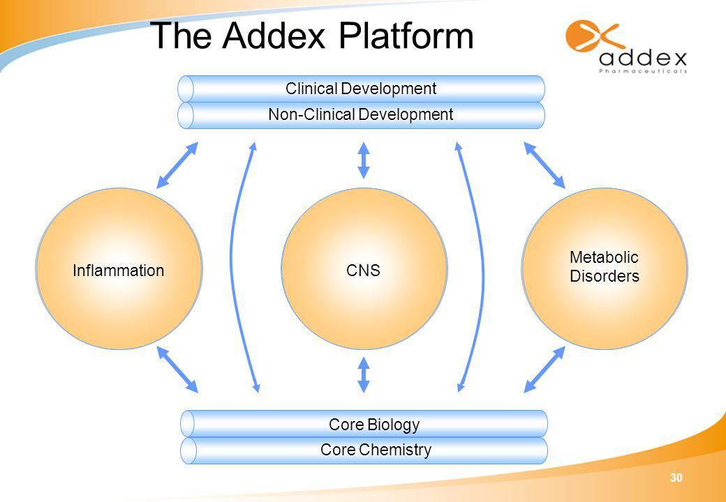 30 The Addex Platform Inflammation CNS Metabolic Disorders Core Chemistry Non-Clinical Development Clinical Development Core Biology