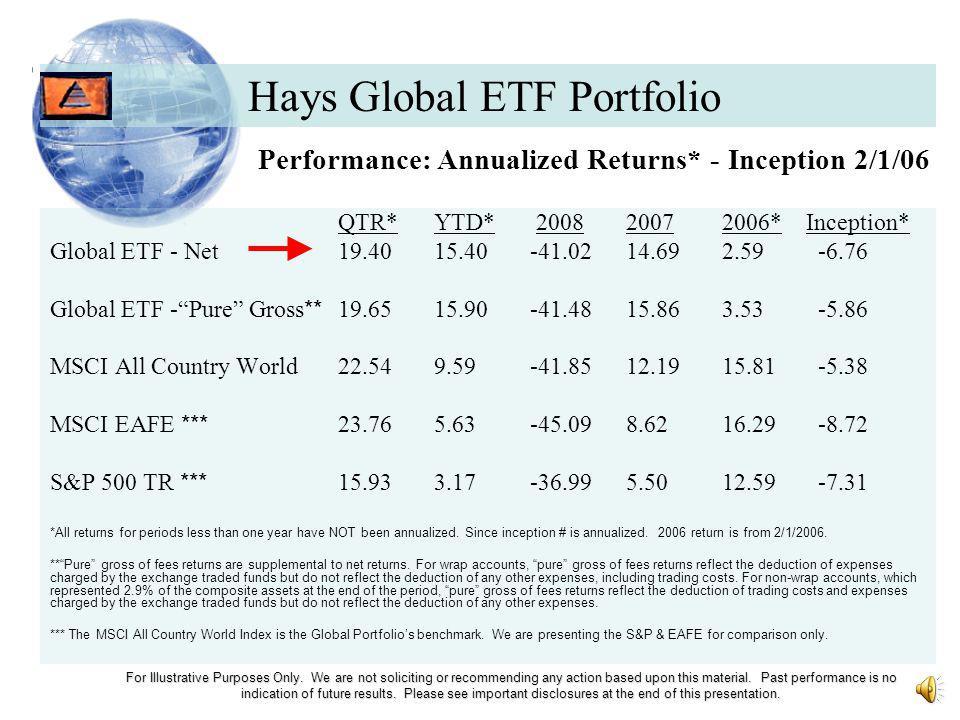 Hays Global ETF Portfolios For Illustrative Purposes Only.