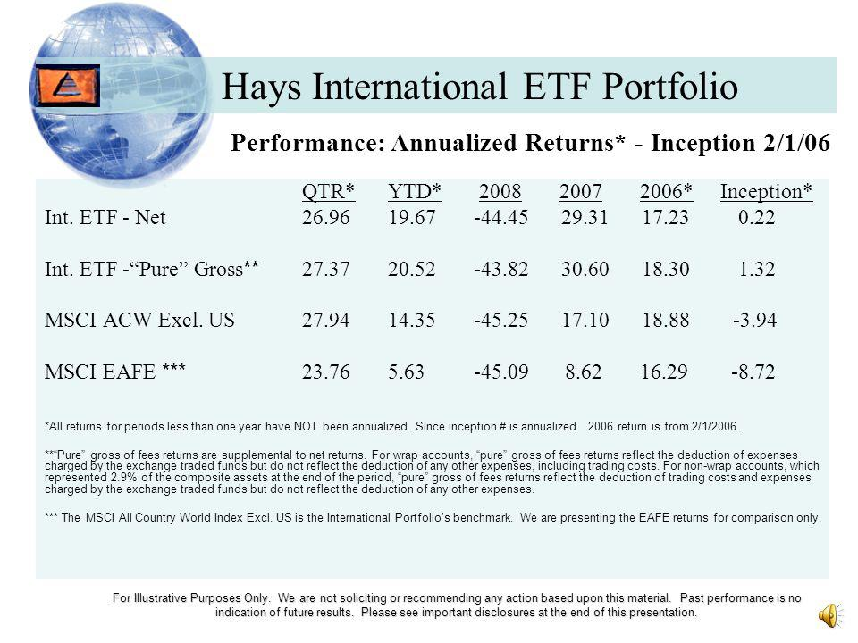 Hays International ETF Portfolio For Illustrative Purposes Only.