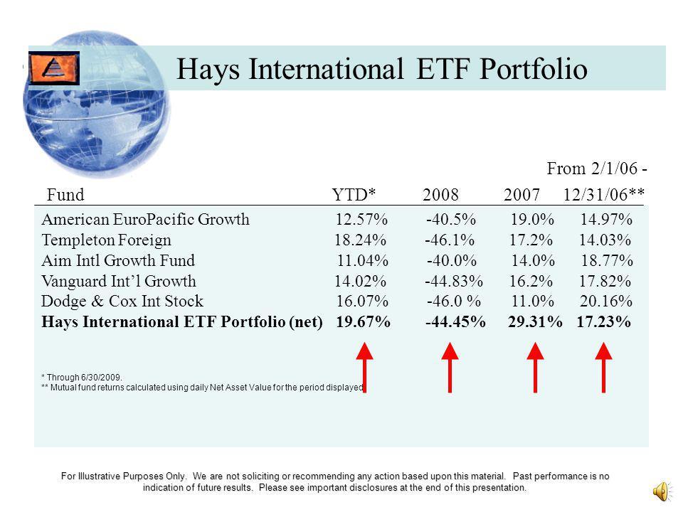 Hays International ETF Portfolio QTR*YTD* 2008 2007 2006* Inception* Int.