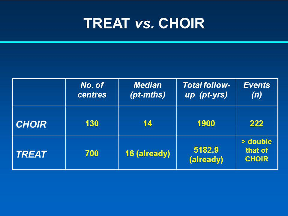 TREAT vs. CHOIR No. of centres Median (pt-mths) Total follow- up (pt-yrs) Events (n) CHOIR 130141900222 TREAT 70016 (already) 5182.9 (already) > doubl