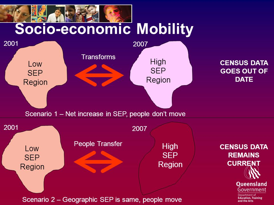 Socio-economic Mobility Low SEP Region Scenario 1 – Net increase in SEP, people don't move 2001 2007 High SEP Region Transforms CENSUS DATA GOES OUT OF DATE Scenario 2 – Geographic SEP is same, people move High SEP Region 2001 2007 Low SEP Region People Transfer CENSUS DATA REMAINS CURRENT