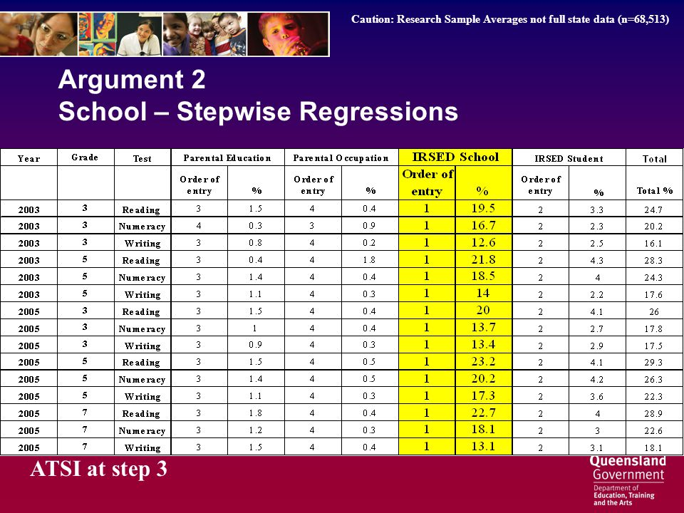 Argument 2 School – Stepwise Regressions ATSI at step 3 Caution: Research Sample Averages not full state data (n=68,513)