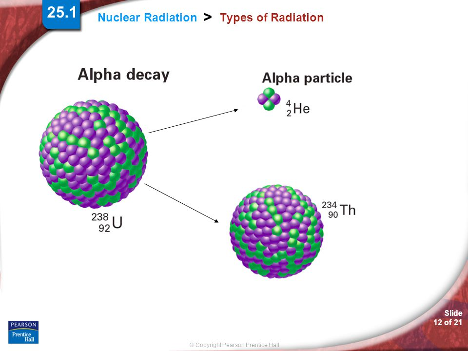 Slide 12 of 21 © Copyright Pearson Prentice Hall Nuclear Radiation > Types of Radiation 25.1