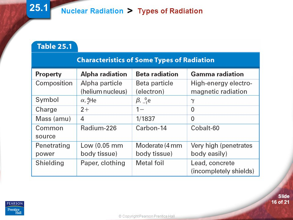 Slide 16 of 21 © Copyright Pearson Prentice Hall Nuclear Radiation > Types of Radiation 25.1