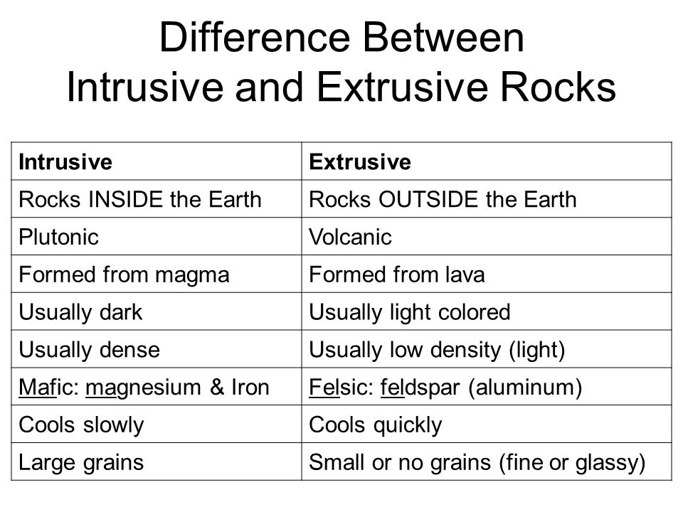 Difference Between Intrusive and Extrusive Rocks IntrusiveExtrusive Rocks INSIDE the EarthRocks OUTSIDE the Earth PlutonicVolcanic Formed from magmaFo