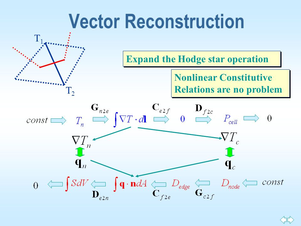Vector Reconstruction Expand the Hodge star operation T1T1 T2T2 Nonlinear Constitutive Relations are no problem