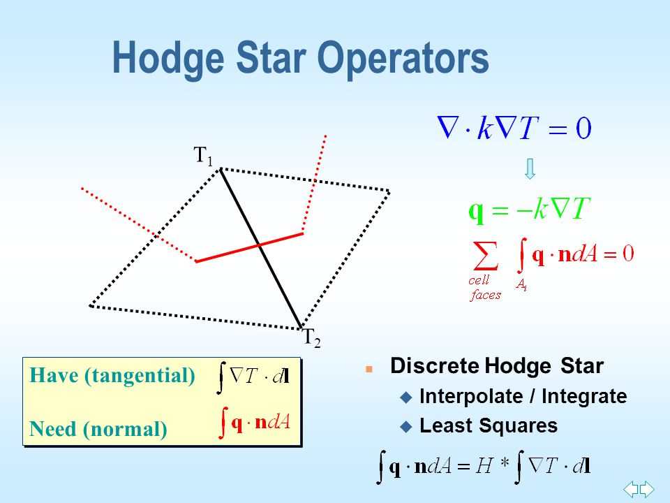 Hodge Star Operators Have (tangential) Need (normal) Have (tangential) Need (normal) n Discrete Hodge Star u Interpolate / Integrate u Least Squares T1T1 T2T2