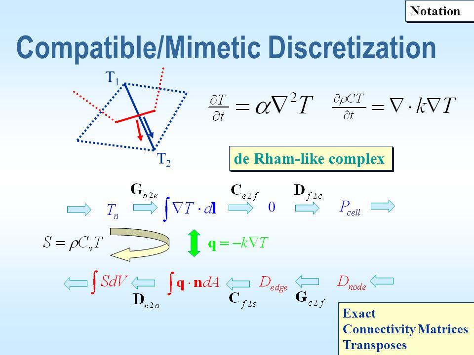 Compatible/Mimetic Discretization de Rham-like complex T1T1 T2T2 Notation Exact Connectivity Matrices Transposes Exact Connectivity Matrices Transpose