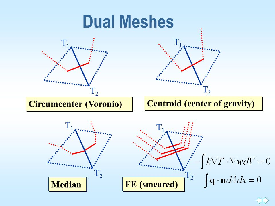 Dual Meshes Circumcenter (Voronio) T1T1 T2T2 T1T1 T2T2 T1T1 T2T2 T1T1 T2T2 Centroid (center of gravity) FE (smeared) Median