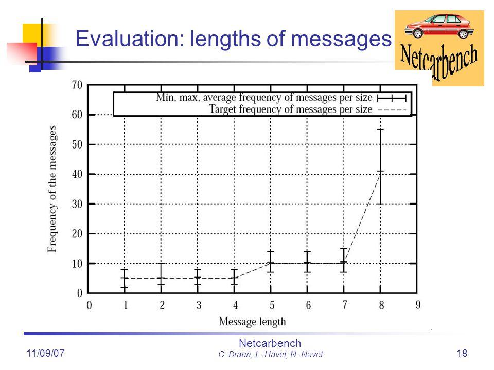 11/09/07 Netcarbench C. Braun, L. Havet, N. Navet 18 Evaluation: lengths of messages