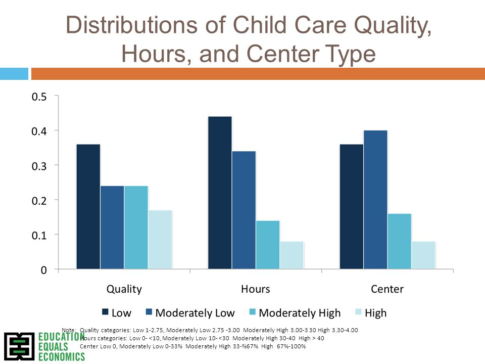 Distributions of Child Care Quality, Hours, and Center Type Note: Quality categories: Low 1-2.75, Moderately Low 2.75 -3.00 Moderately High 3.00-3 30 High 3.30-4.00 Hours categories: Low 0- 40 Center Low 0, Moderately Low 0-33% Moderately High 33-%67% High 67%-100%