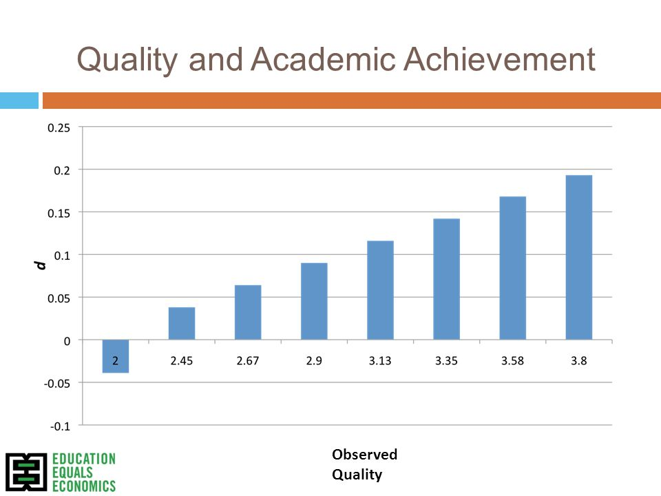 Quality and Academic Achievement Observed Quality