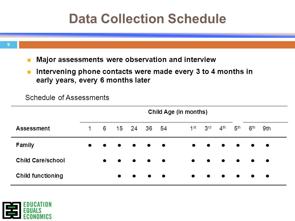9 Data Collection Schedule n Major assessments were observation and interview n Intervening phone contacts were made every 3 to 4 months in early years, every 6 months later Schedule of Assessments Child Age (in months) Assessment 16152436541 st 3 rd 4 th 5 th 6 th 9th Family Child Care/school Child functioning