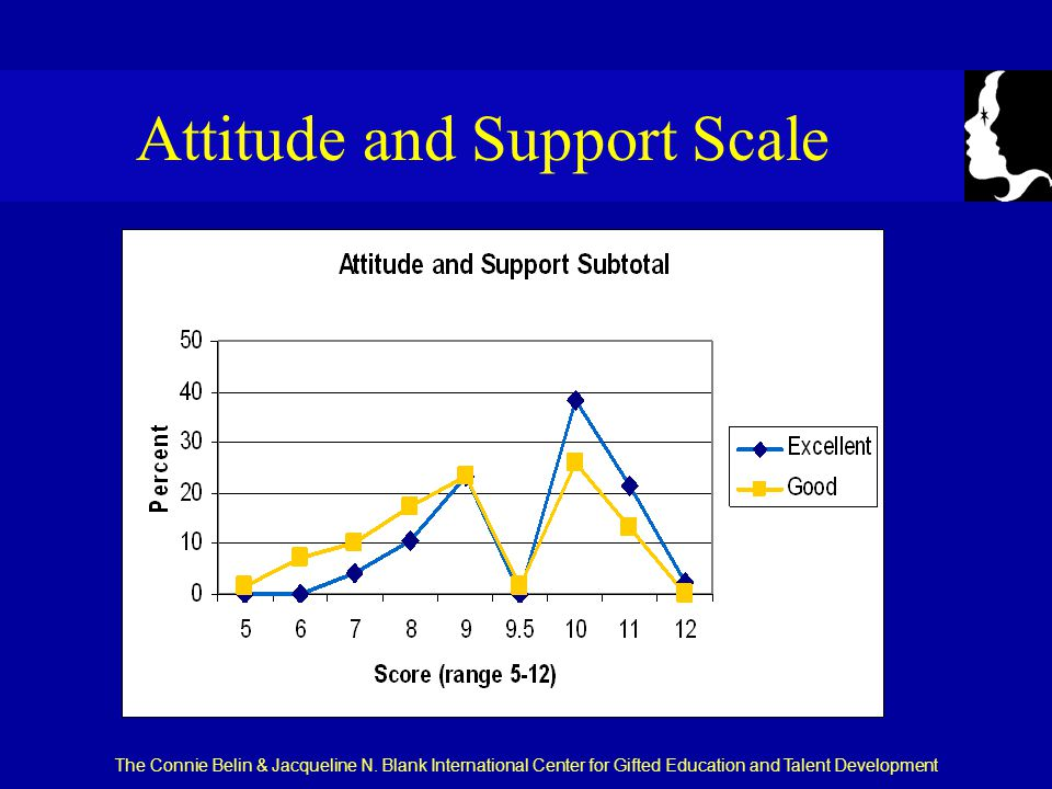 The Connie Belin & Jacqueline N. Blank International Center for Gifted Education and Talent Development Attitude and Support Scale