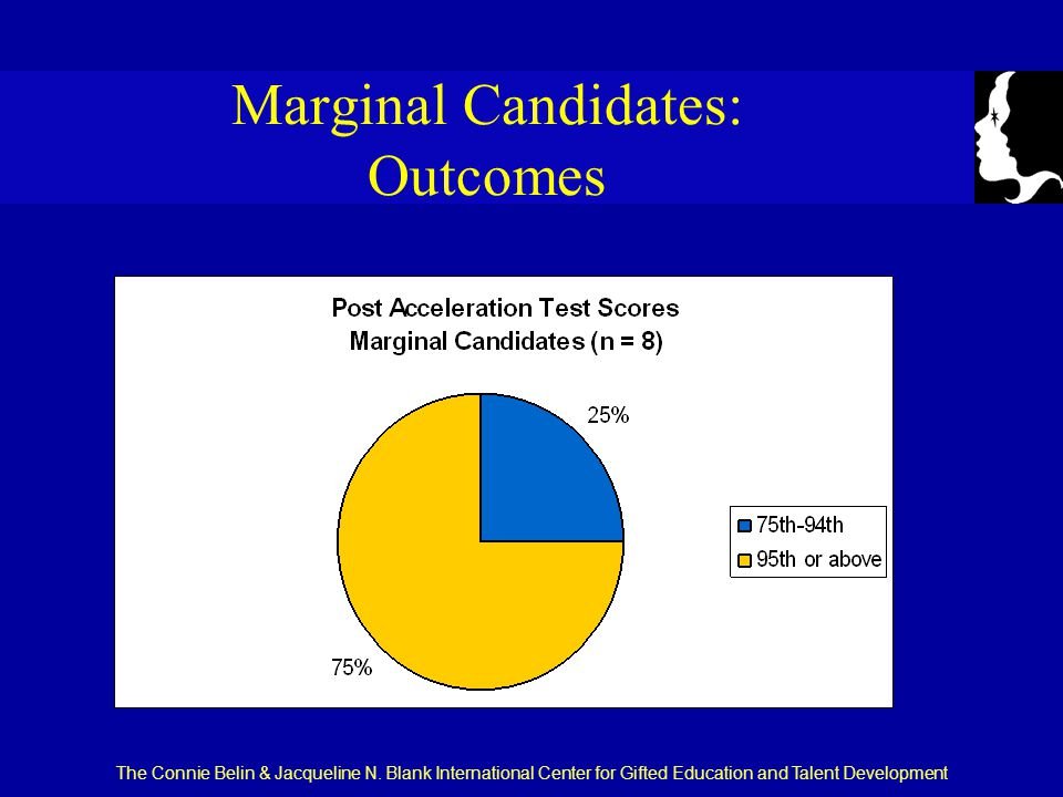 The Connie Belin & Jacqueline N. Blank International Center for Gifted Education and Talent Development Marginal Candidates: Outcomes