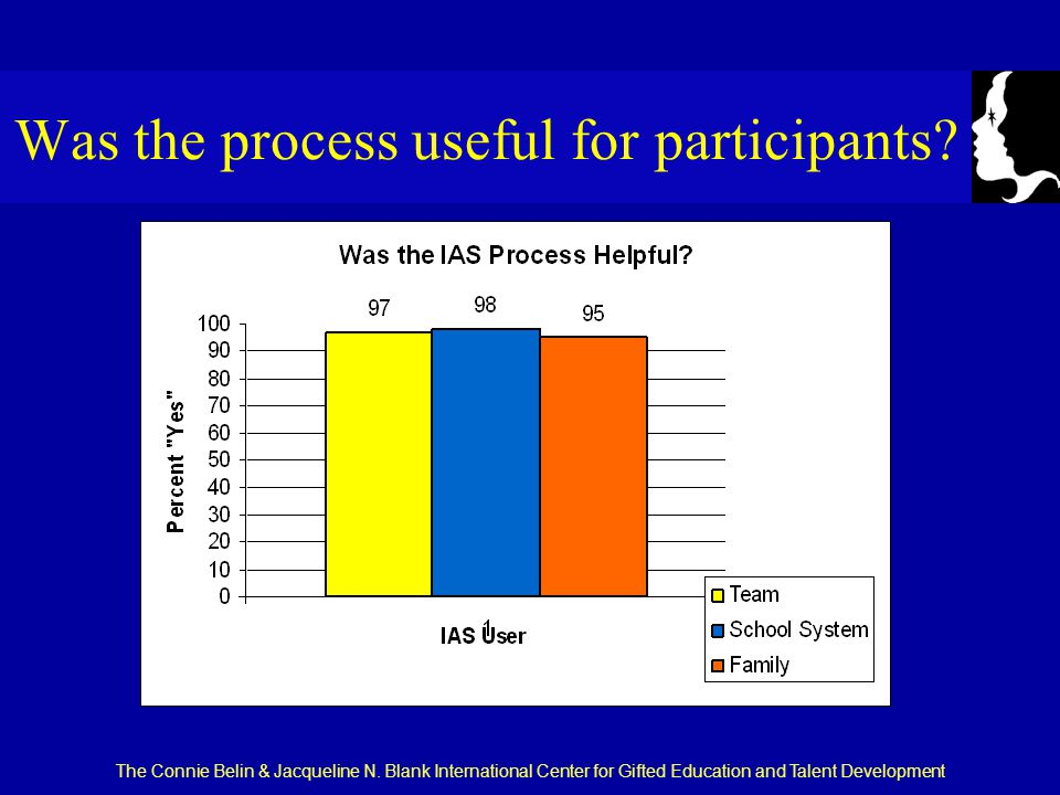 The Connie Belin & Jacqueline N. Blank International Center for Gifted Education and Talent Development Was the process useful for participants?