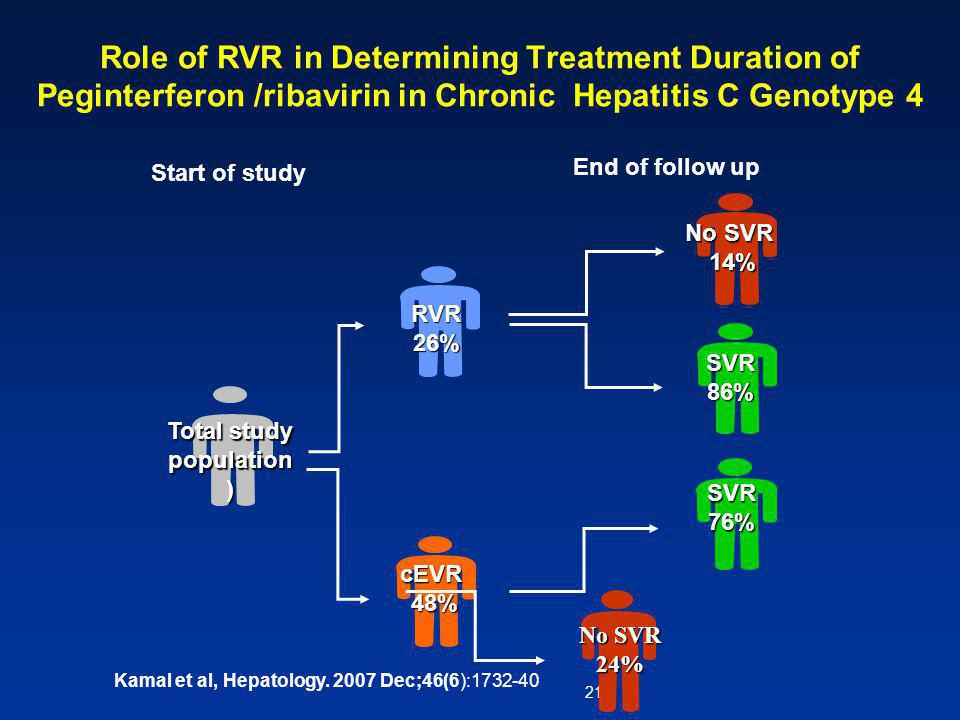 21 Role of RVR in Determining Treatment Duration of Peginterferon /ribavirin in Chronic Hepatitis C Genotype 4 Total study population) RVR26% No SVR 14% 14% SVR86% SVR76% cEVR48% No SVR 24% End of follow up Start of study Kamal et al, Hepatology.