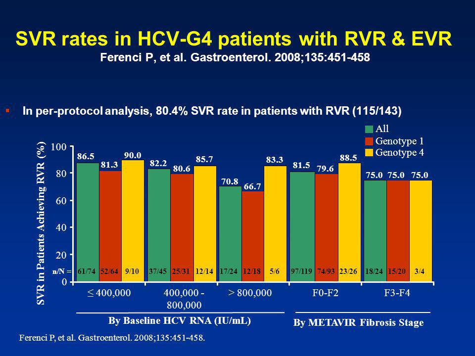 SVR rates in HCV-G4 patients with RVR & EVR Ferenci P, et al.