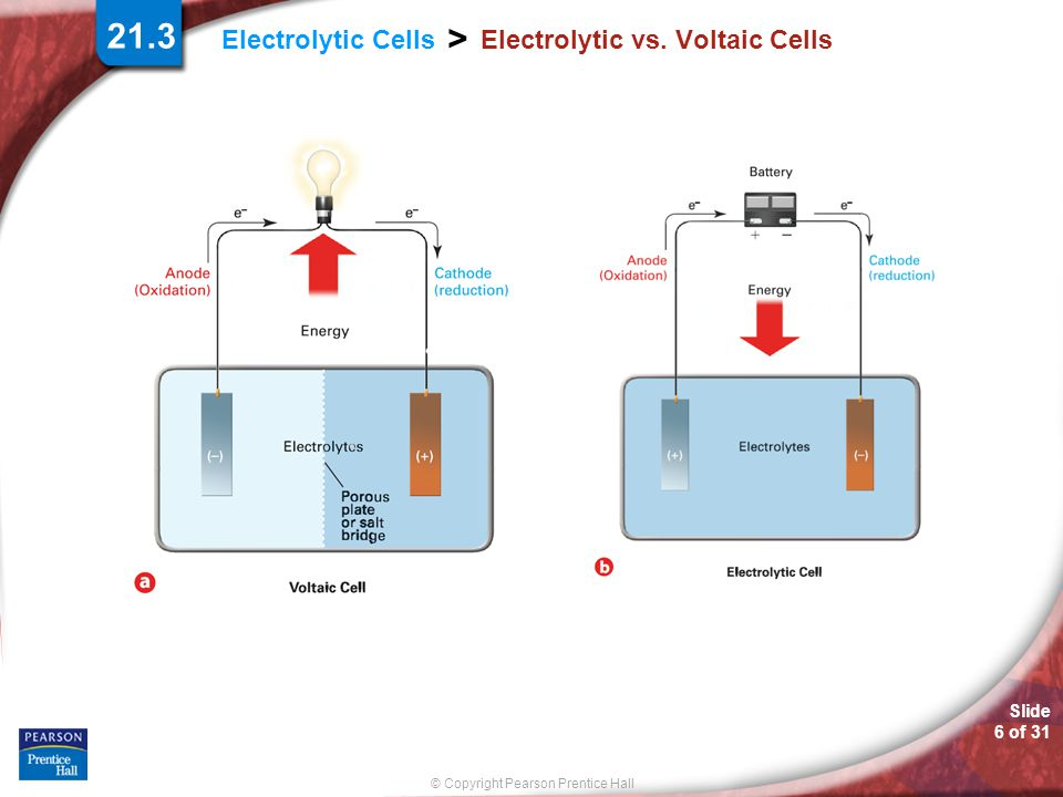 Slide 17 of 31 © Copyright Pearson Prentice Hall > Electrolytic Cells Electrolysis of Brine To produce chlorine and sodium hydroxide in electrolytic cells, electricity is passed through brine, a sodium chloride solution.