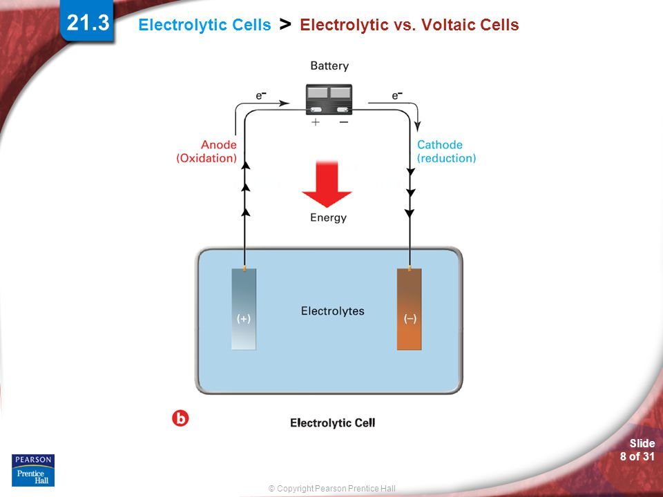 Slide 8 of 31 © Copyright Pearson Prentice Hall > Electrolytic Cells Electrolytic vs. Voltaic Cells 21.3