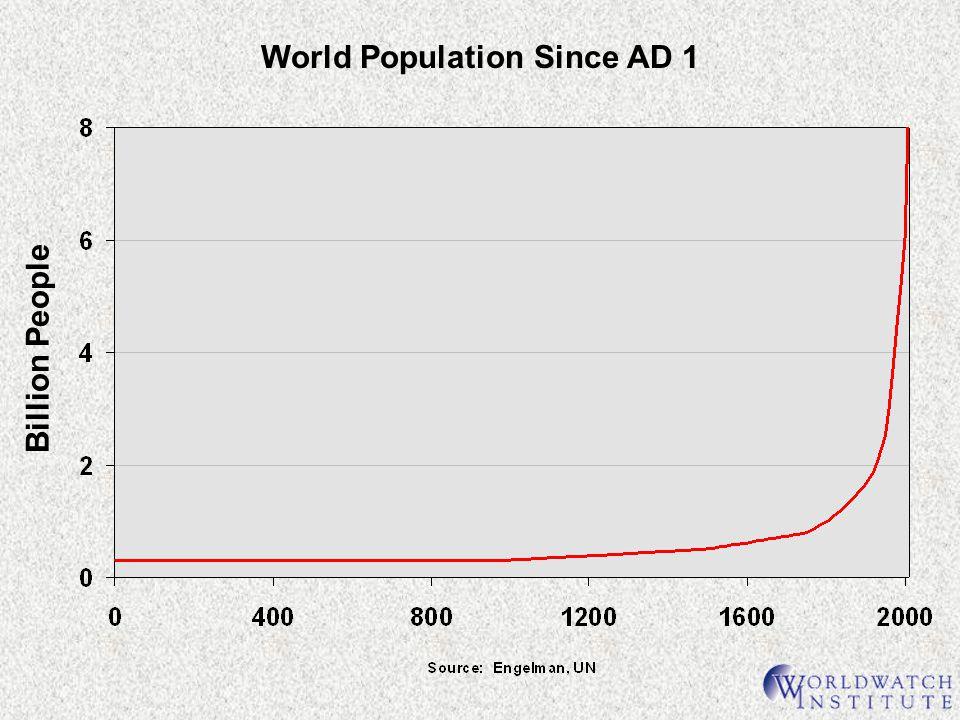 World Population Since AD 1 Billion People