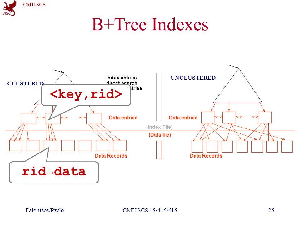 CMU SCS B+Tree Indexes Faloutsos/PavloCMU SCS 15-415/61525 rid→data