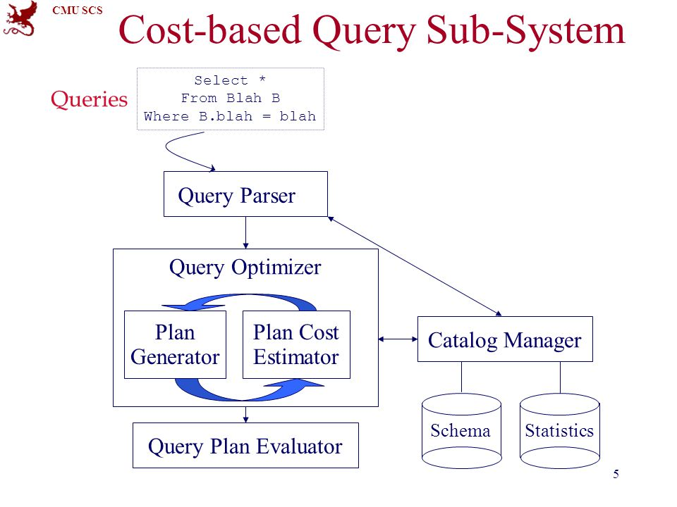 CMU SCS 5 Cost-based Query Sub-System Query Parser Query Optimizer Plan Generator Plan Cost Estimator Catalog Manager Query Plan Evaluator SchemaStatistics Select * From Blah B Where B.blah = blah Queries