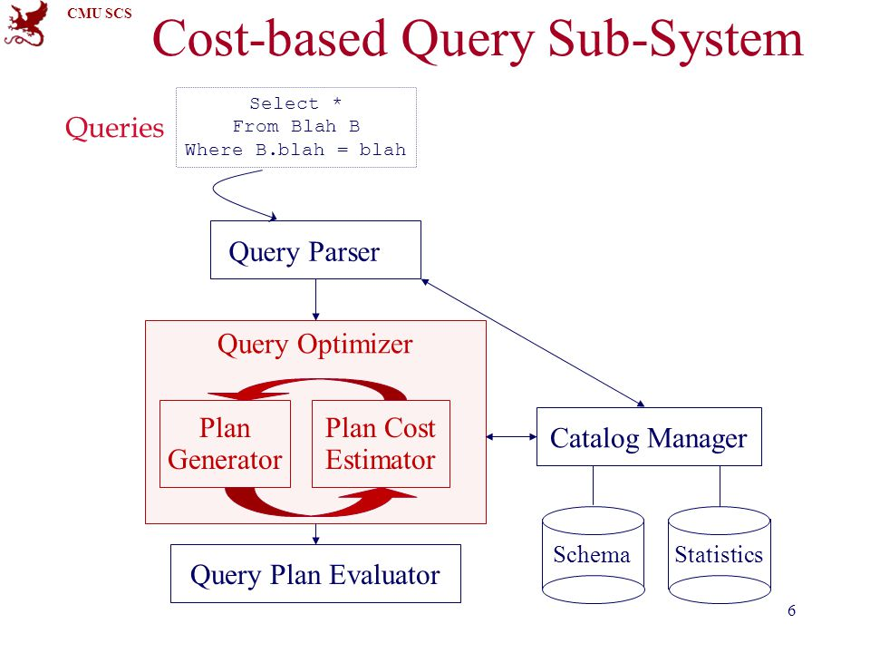 CMU SCS 6 Cost-based Query Sub-System Query Parser Query Optimizer Plan Generator Plan Cost Estimator Catalog Manager Query Plan Evaluator SchemaStatistics Select * From Blah B Where B.blah = blah Queries
