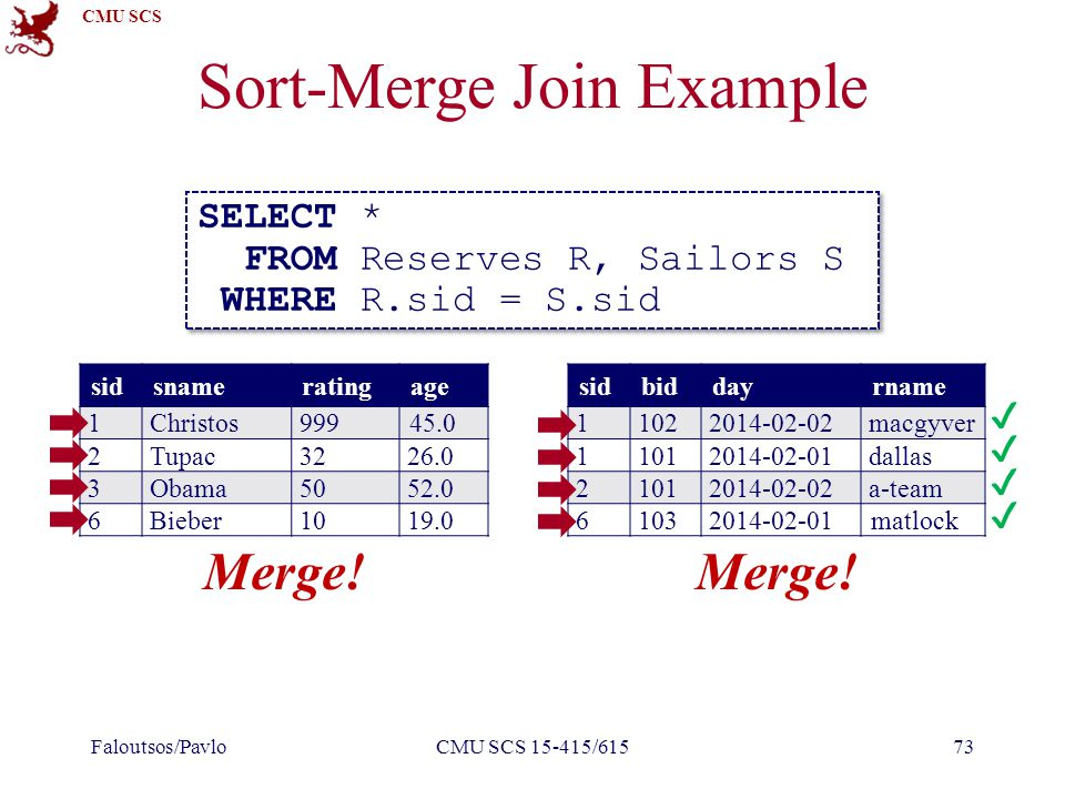 CMU SCS Sort-Merge Join Example Faloutsos/PavloCMU SCS 15-415/61573 SELECT * FROM Reserves R, Sailors S WHERE R.sid = S.sid SELECT * FROM Reserves R, Sailors S WHERE R.sid = S.sid sidbiddayrname 11022014-02-02macgyver 11012014-02-01dallas 21012014-02-02a-team 61032014-02-01matlock sidsnameratingage 1Christos99945.0 2Tupac3226.0 3Obama5052.0 6Bieber1019.0 Merge.