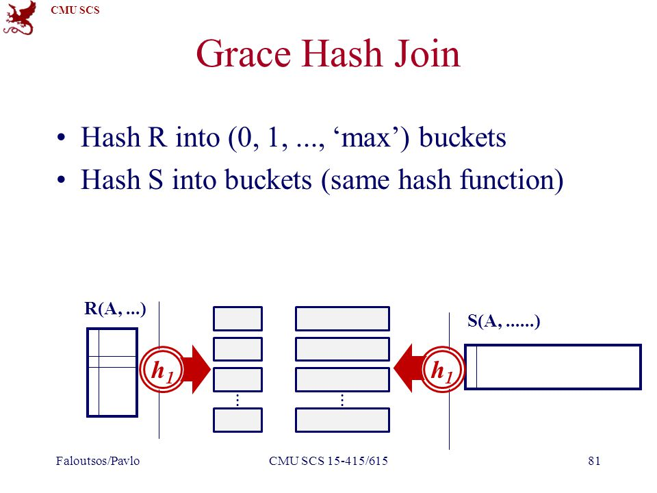 CMU SCS Grace Hash Join Hash R into (0, 1,..., 'max') buckets Hash S into buckets (same hash function) Faloutsos/PavloCMU SCS 15-415/61581 R(A,...) S(A,......) ⋮ h1h1 ⋮ h1h1