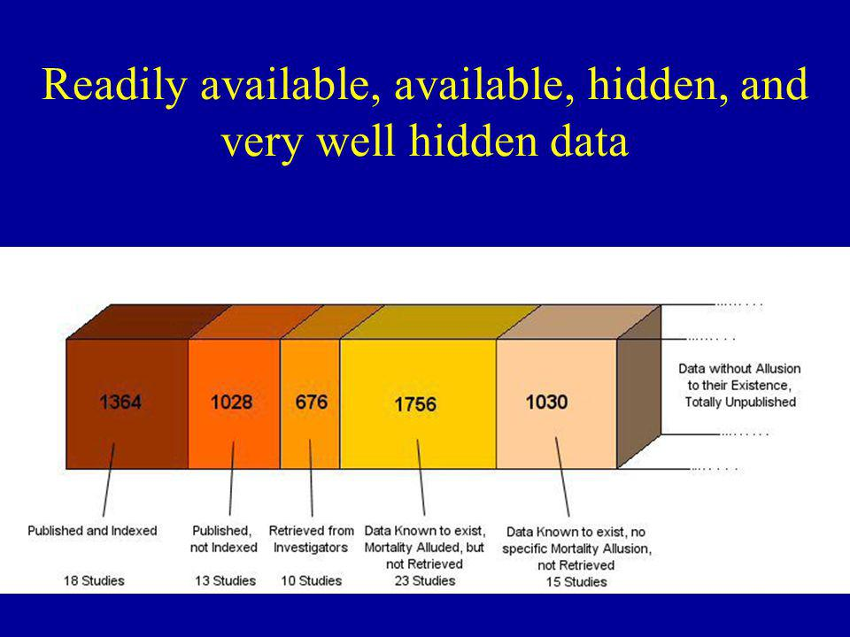 Readily available, available, hidden, and very well hidden data