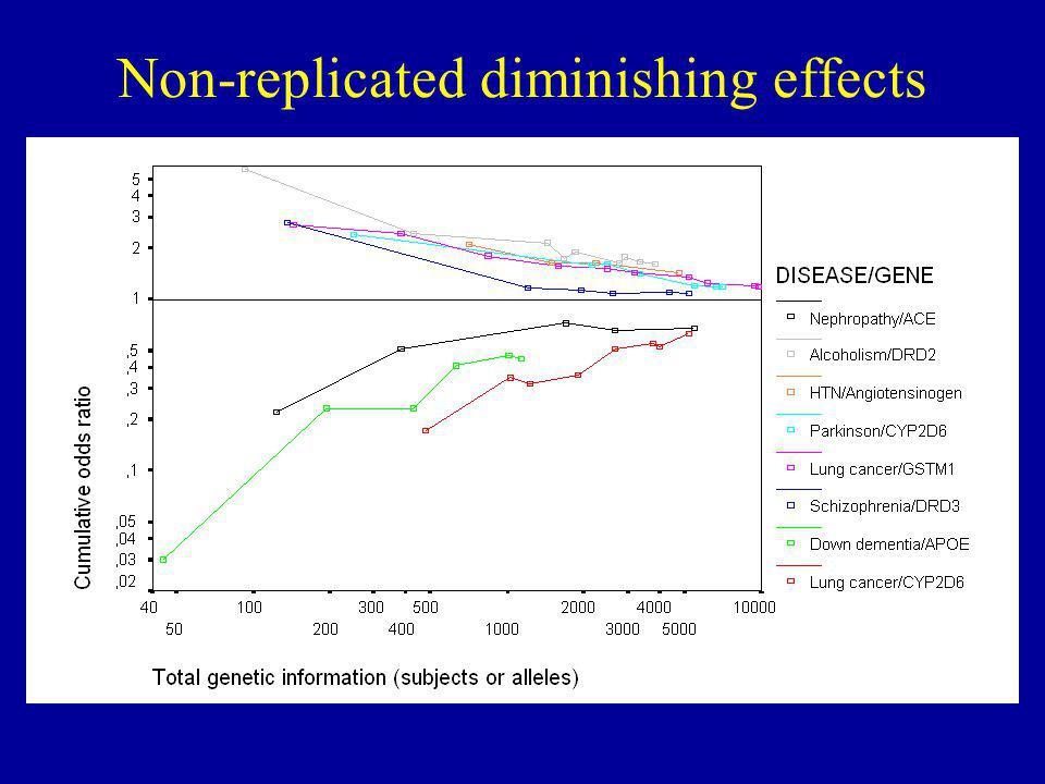 Non-replicated diminishing effects