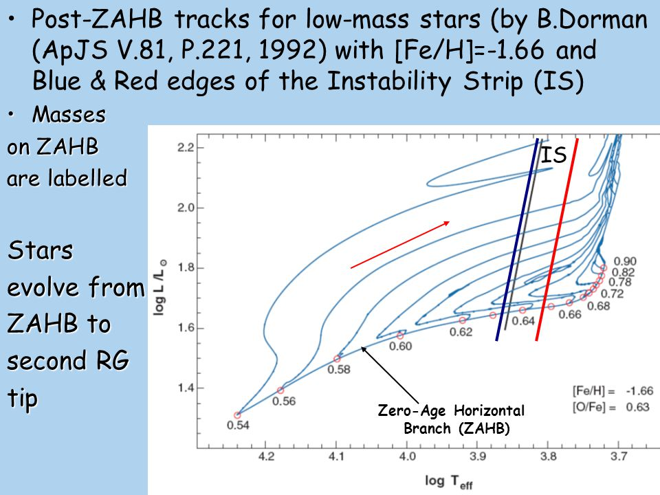 Stellar evolution for low-mass stars HF IS Dots are separated by 10 Myr time interval HB position is almost the same for clusters of different ageHB position is almost the same for clusters of different age Universality of RR Lyrae population luminosityUniversality of RR Lyrae population luminosity Gyr age