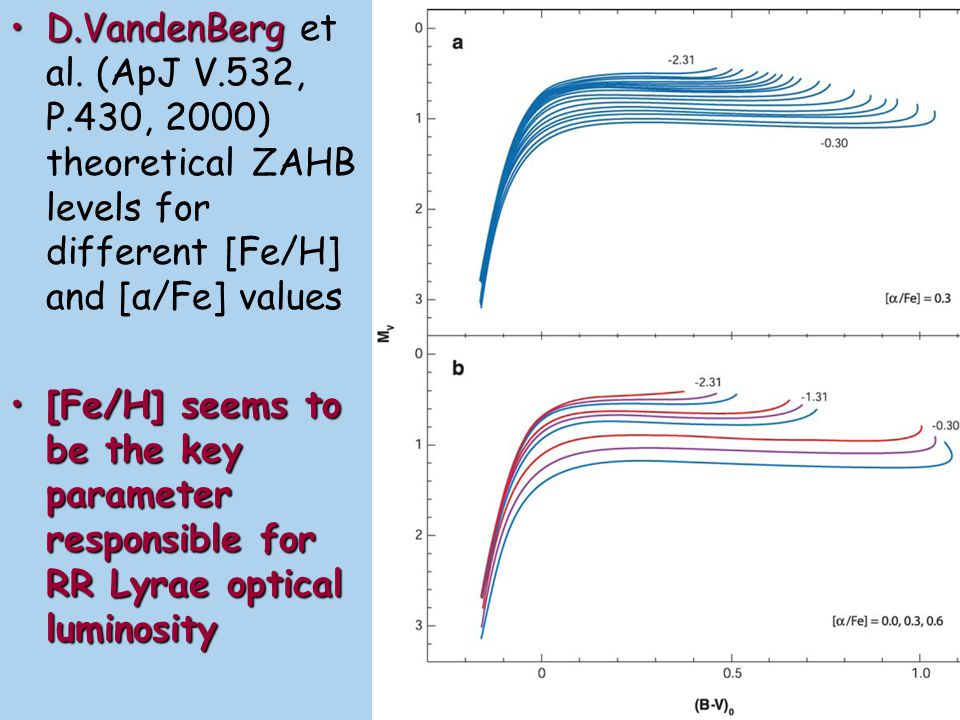 P - L[Fe/H] - LThe slopes of P - L and [Fe/H] - L relations seems to be definitely found from the theory as well as from observations in globular clusters and nearby galaxies differ by [Fe/H] Zero-point refinement is Main problem in RR Lyrae distance scale studiesZero-point refinement is Main problem in RR Lyrae distance scale studies