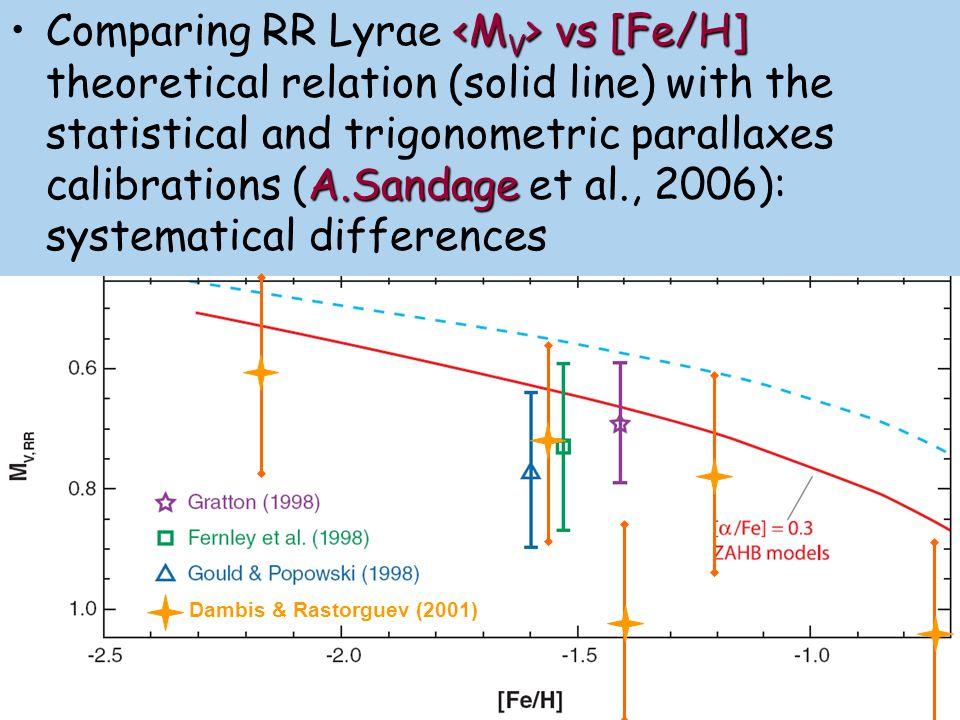 LMC distances from RR Lyrae: ΔM ≈ 0.5 m (m-M) 0