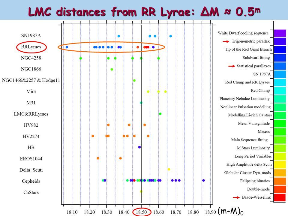 G.Fritz Benedict of all the distance measurements to LMC galaxy (m-M) 0 ≈18.50 mG.Fritz Benedict et al.