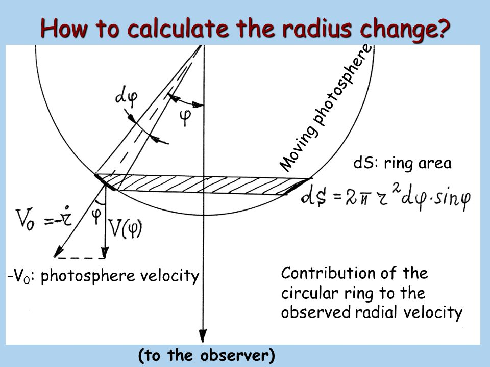 V r Calculating R(t)= +r (t): integrating radial velocity curve V r Ring contribution to the measured radial velocity: