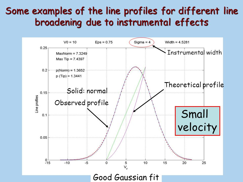 Some examples of the line profiles for different line broadening due to instrumental effects Observed profile Instrumental width Large velocity Theoretical profile Normal curve (blue line) Bad Gaussian fit Normal curve