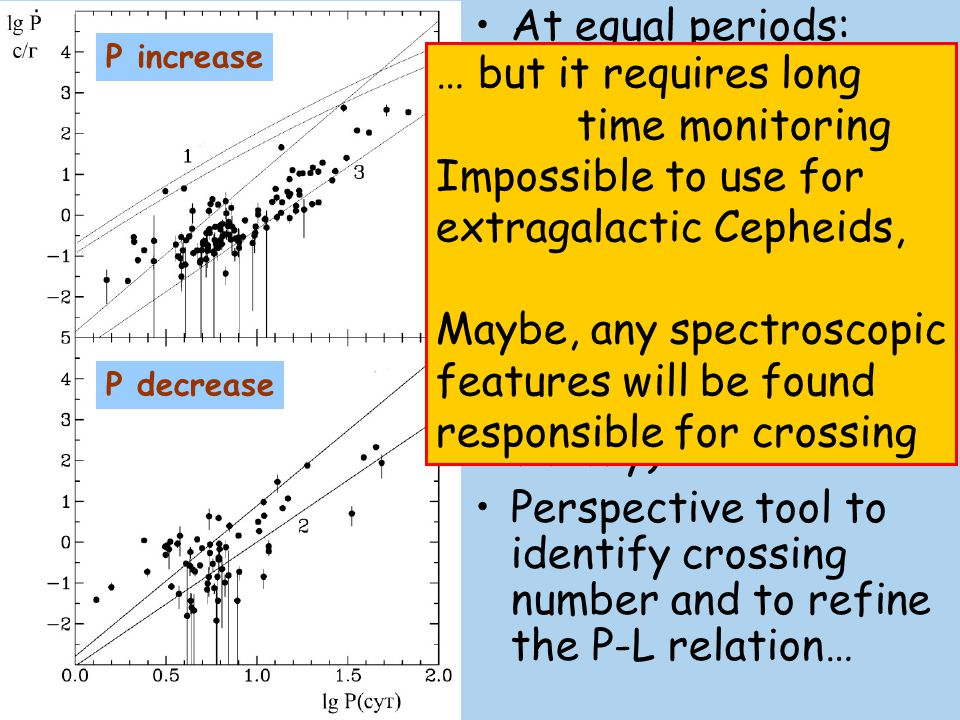 very poor galactic populationThe duration of the Cepheids stage is typically less than 0.5 Myr and, taking also in consideration the rarity of massive stars at all, we guess that Cepheids form very poor galactic population Statistics of Cepheids discovered: ~3000 proven and suspected in the Galaxy, ~2500 in the LMC, ~1500 in the SMC, ~Thousands are found and, ~50 000 are expected to populate the Andromeda Galaxy (M31)