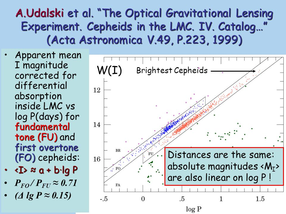 log P-log LLinearity of log P-log L relation retains also for Cepheids absolute magnitudes Simple estimate:Simple estimate: ≈ -7 mBrightest LMC Cepheids reach ≈ -7 m ~50 MpkThese standard candles can be seen from the distance ~50 Mpk (with ~27 m limiting magnitude accessible to HST) secondary sources of distance calibrationsBrightest Cepheids can be widely used as secondary sources of distance calibrations to spiral galaxies hosted by SN Ia etc.