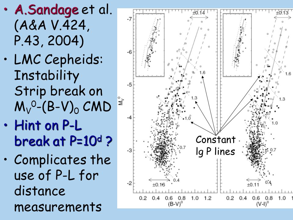 Nonlinear calculations of the Cepheids models also seem to support an idea on two Cepheids families divided by the period value P lim ~ 9-10 d Theory:Theory: large fraction of the Cepheids with P < P lim are suspected to be 1 st overtone pulsators