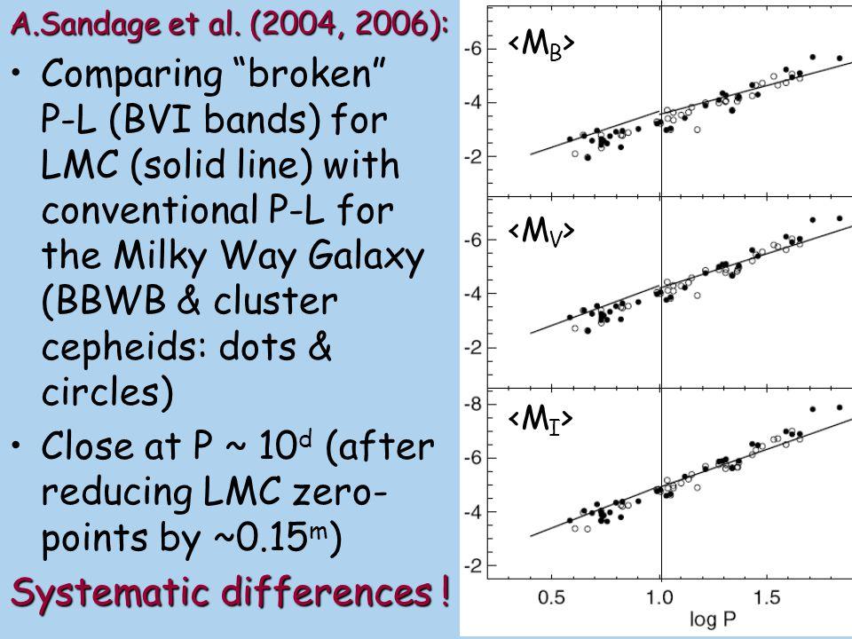 A.Sandage et al.(2004) closing speech :A.Sandage et al.