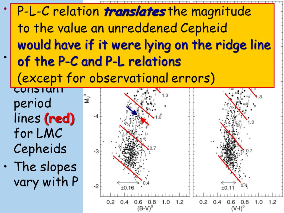 ΔM V /Δ(B-V)Earlier, the use of P-L-C relation instead of P-L, gave unsatisfactory results because constant slope ΔM V /Δ(B-V) have been supposed for all P, L and colors