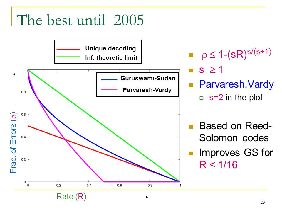 23 The best until 2005  1-(sR) s/(s+1) s  1 Parvaresh,Vardy  s=2 in the plot Based on Reed- Solomon codes Improves GS for R < 1/16 Unique decoding Inf.