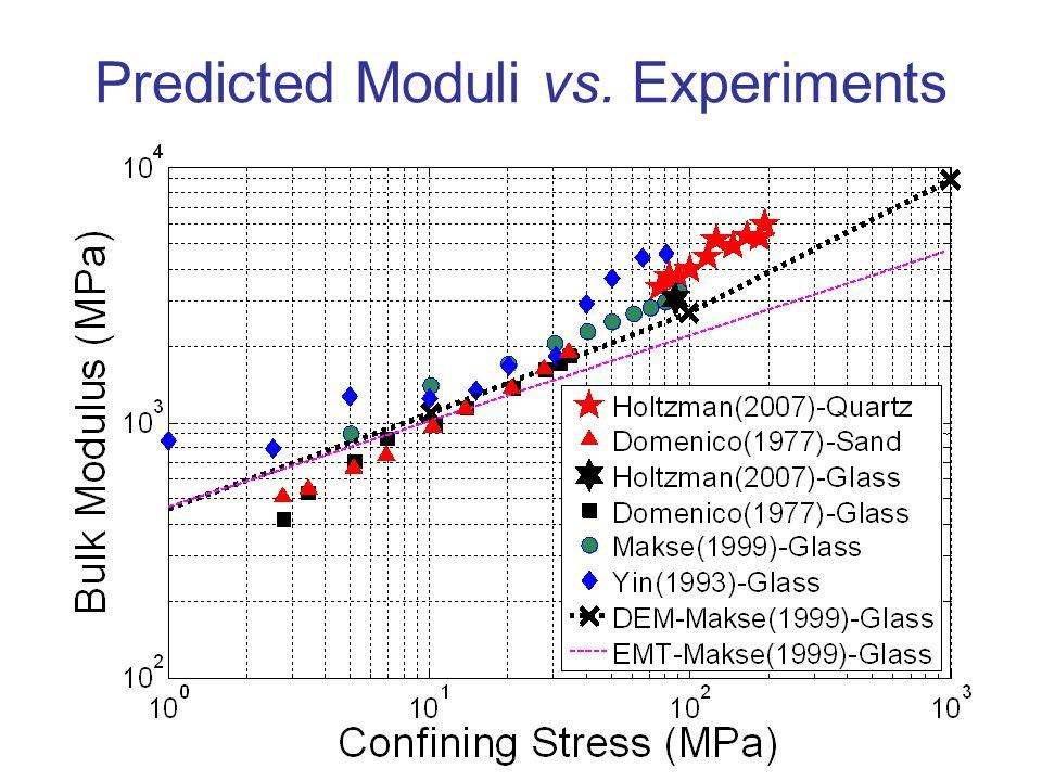 11 Predicted Moduli vs. Experiments