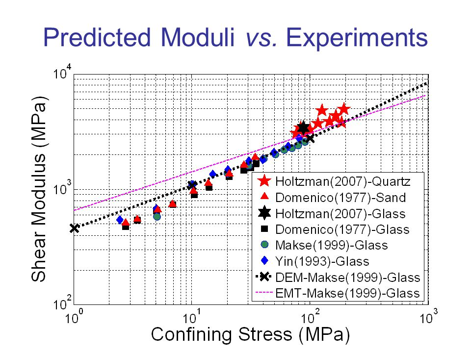 12 Predicted Moduli vs. Experiments