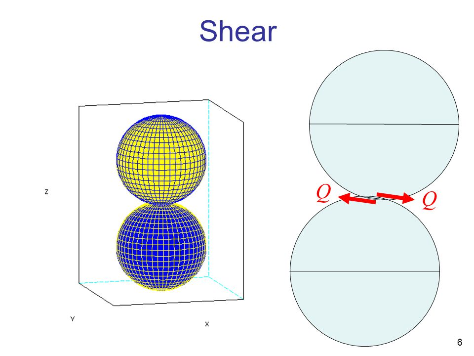 6 Q Q Shear