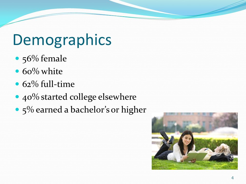 Demographics 56% female 60% white 62% full-time 40% started college elsewhere 5% earned a bachelor's or higher 4