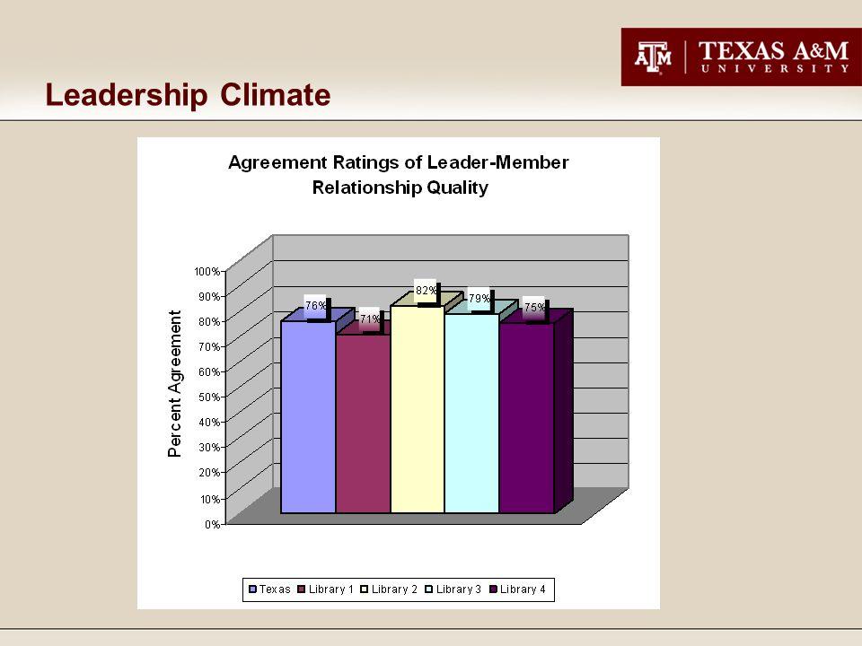 Leadership Climate